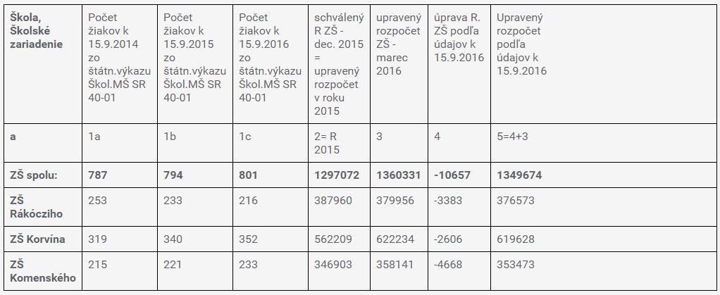 Az alapiskolák normatíva szerinti költségvetési változása Q4/2016