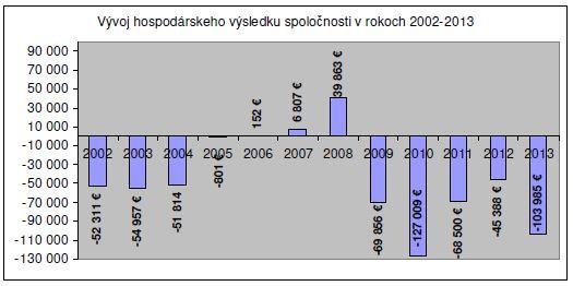 STKO-N14 eredmények